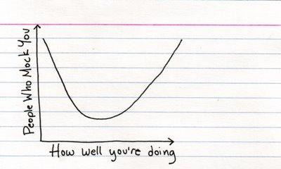 mocking graph